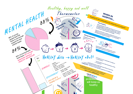 Various materials created by and with children and young people on 'Voice matters'- including a poster about mental health, a 'thermometer' showing how to keep healthy, happy and well, a poster of supporting children when in hospital and our icon, Healthy child to Healthy adult