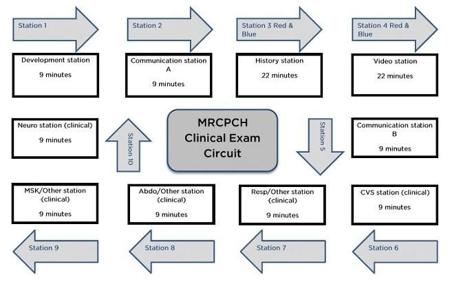 MRCPCH Clinical examination candidate guide | RCPCH