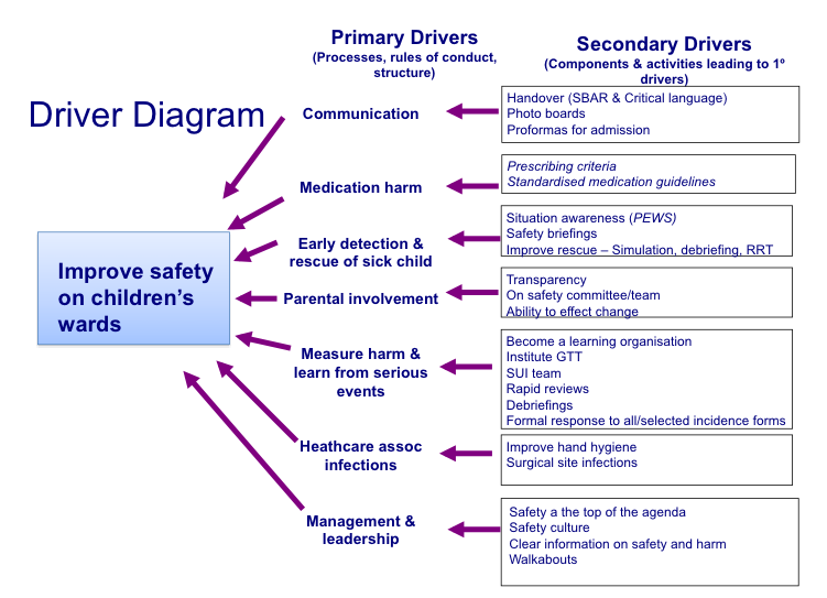 Safe resource 1 about quality improvement rcpch download a driver diagram template ms word ccuart Gallery