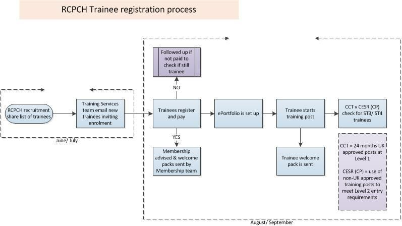 Flowchart of trainee registration process