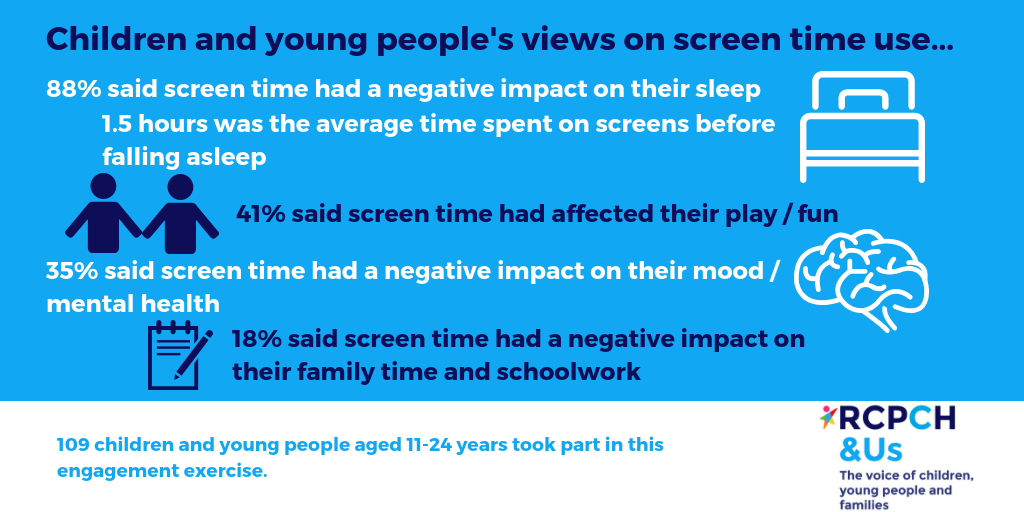 CYP views on screen time use... 88% said screen time had a negative impact on their sleep; 1.5 hours was the average time spent on screens before falling asleep. 41% said screen time had affected their play/fun. 35% said screen time had a negative impact on their mood/mental health. 18% said screen time had a negative impact on their family time and schoolwork