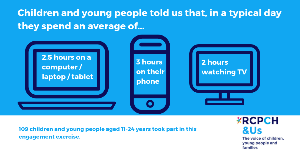 CYP told us that in a typical day they spend an average time of... 2.5 hours on a computer/laptop/tablet, 3 hours on their phone, 2 hours watching TV