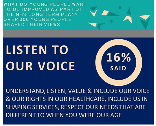 What do young people want to be improved as part of the NHS Long Term Plan? Over 300 young people shared their views. Listen to our voices - 16% said. Understand, listen, value and include our voice and our rights in our healthcare, include us in shaping services, respect our needs that are different to when you were our age