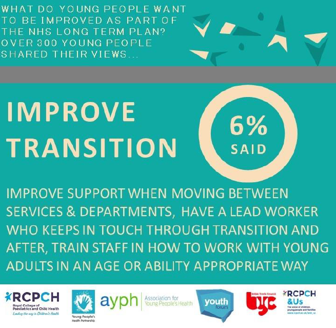 What do young people want be be improved as part of the the NHS Long Term Plan? Over 300 young people shared their views... 6% said improve transition. Improve support when moving between services & departments, have a lead worker who keeps in touch through transition and after, train staff in how to work with young adults in an age or ability appropriate way. [plus partner logos