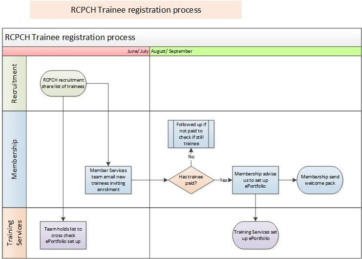 Training guide | RCPCH