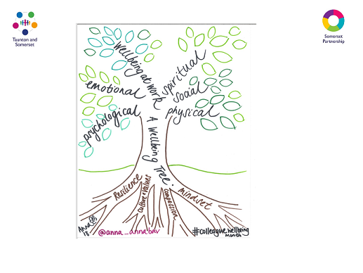 Illustration of a 'wellbeing tree' - roots for resilience, culture and values, compassion, mindset - branches for psychological, emotional, wellbeing at work, spiritual, social, physical. Logos for Taunton and Somerset, and Somerset Partnership