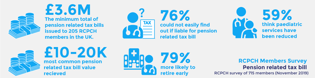 Infographic: £3.6M - The minimum total of pension related tax bills issued to 205 RCPCH members in the UK. £10-20k most common pension related tax bill value received. 76% could not easily find out if liable for pension related tax bill. 79% more likely to retire early. 59% think paediatric services have been reduced.