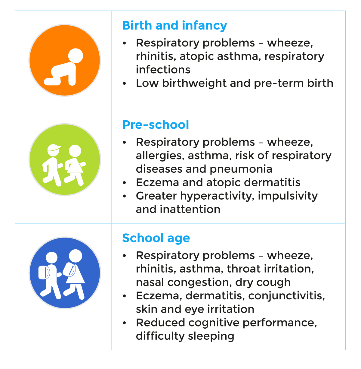 Birth and infancy: Respiratory problems, Low birthweight and pre-term birth | Pre-school: Respiratory problems, Eczema and atopic dermatitis, Greater hyperactivity, impulsivity and inattention | School age: Respiratory problems, Eczema, skin and eye irritation, Reduced cognitive performance, difficulty sleeping