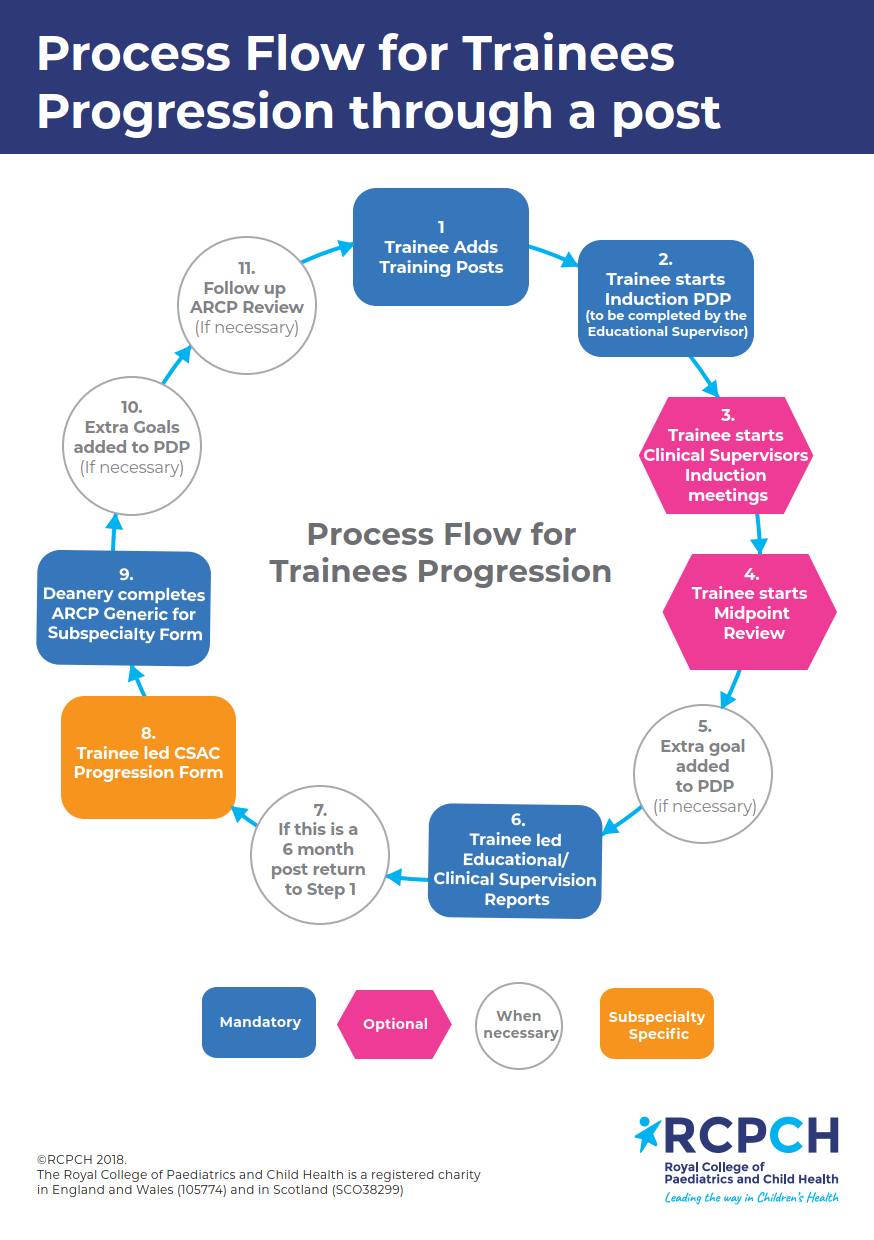 Process flow for trainees progression