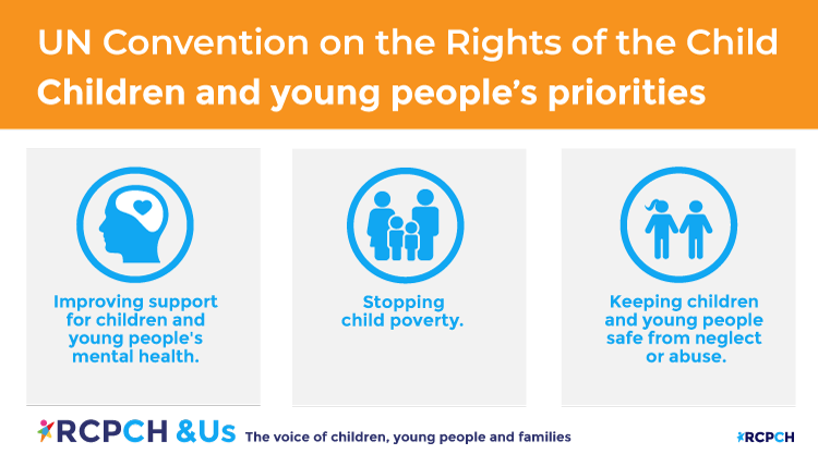 Image showing Children and young people's priorities: Improving support for children and young people's mental health. Stopping child poverty. Keeping children and young people safe from neglect or abuse.