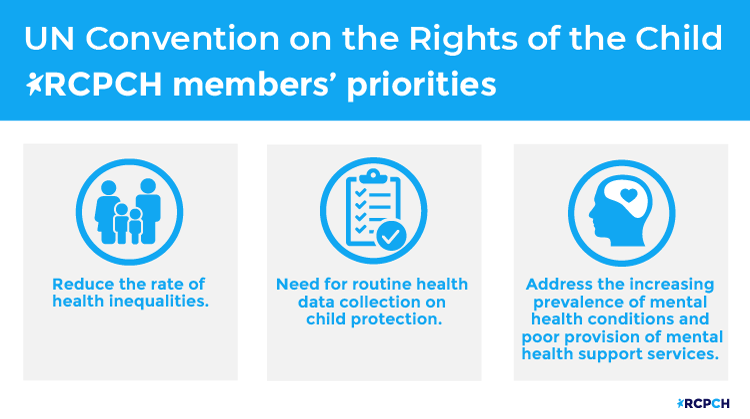 Image showing member priorities: Reduce the rate of health inequalities. Need for routine health data collection on child protection. Address the increasing prevalence of mental health conditions and poor provision of mental health support services